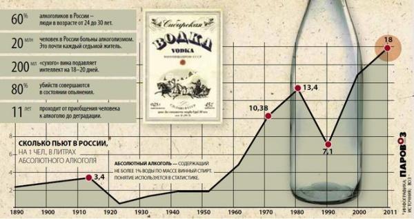 Статстика алкоголизма задщачи алкоголизма в россии